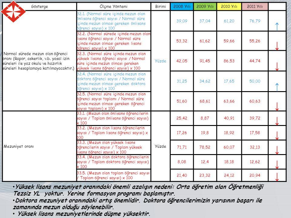 GöstergeÖlçme YöntemiBirimi2008 Yılı2009 Yılı2010 Yılı2011 Yılı Normal sürede mezun olan öğrenci oranı (Rapor, askerlik, v.b.