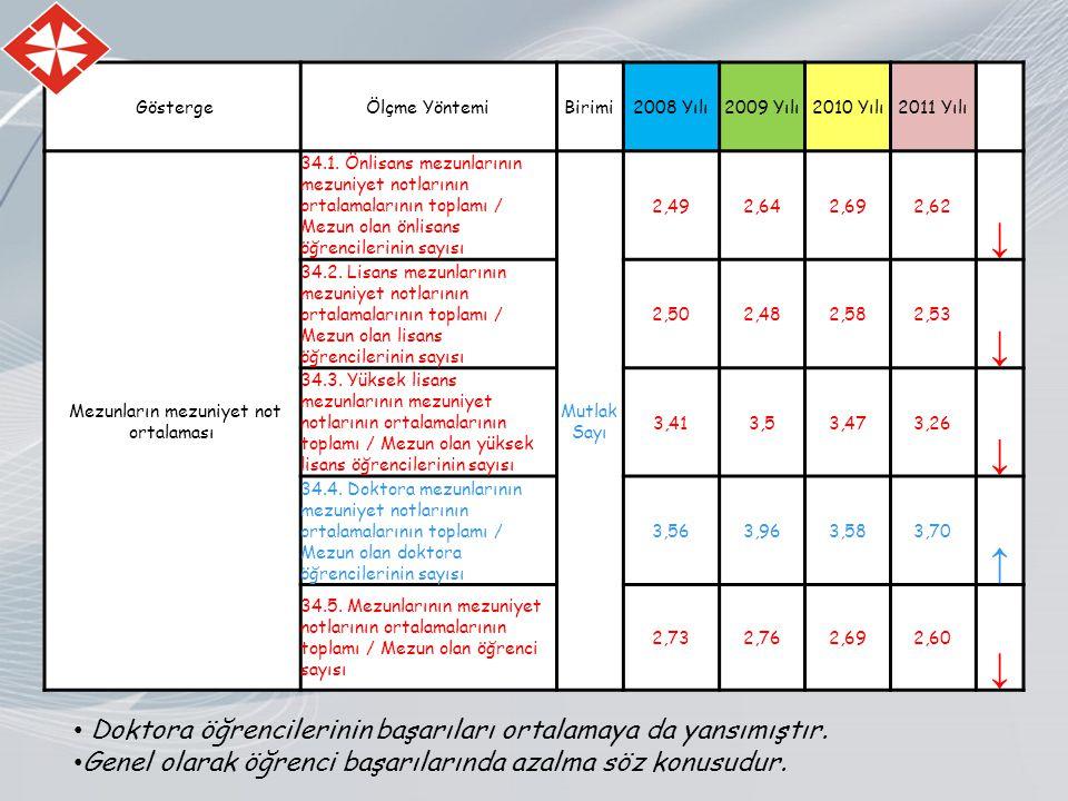 GöstergeÖlçme YöntemiBirimi2008 Yılı2009 Yılı2010 Yılı2011 Yılı Mezunların mezuniyet not ortalaması 34.1.