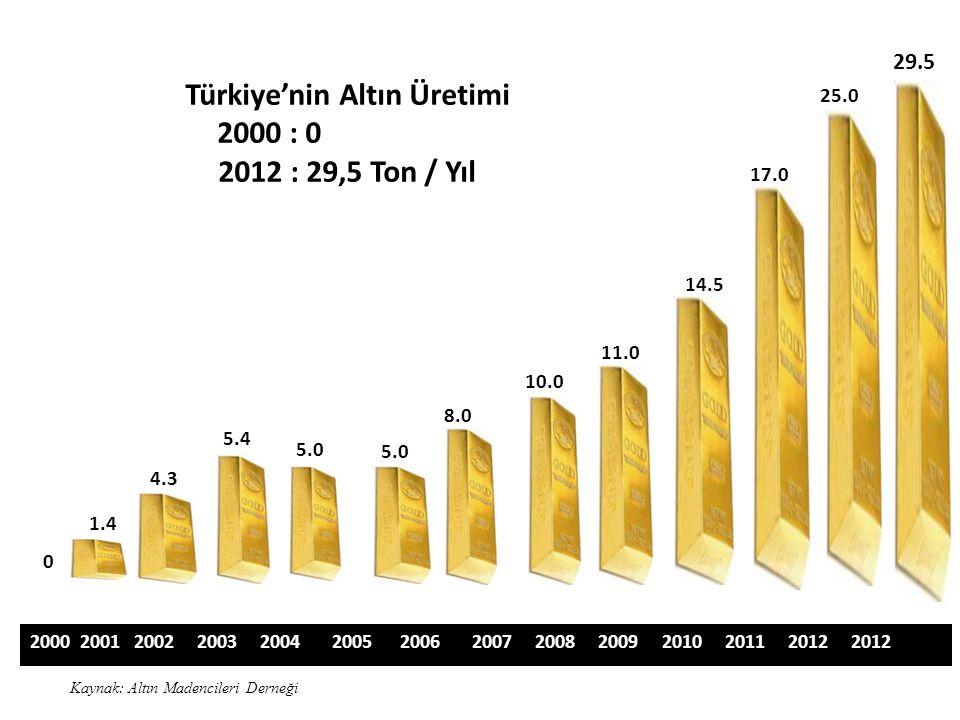Türkiye'nin Altın Üretimi 2000 : 0 2012 : 29,5 Ton / Yıl 2000 2001 2002 2003 2004 2005 2006 2007 2008 2009 2010 2011 2012 2012 0 1.4 4.3 5.4 5.0 8.0 10.0 11.0 14.5 17.0 25.0 29.5 Kaynak: Altın Madencileri Derneği