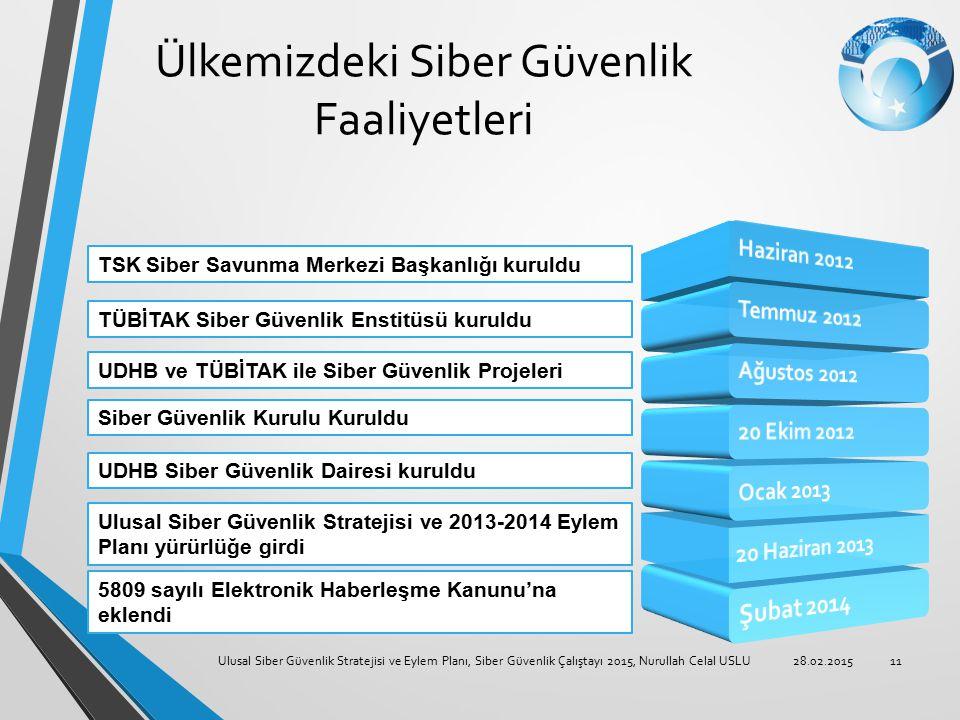 Ülkemizdeki Siber Güvenlik Faaliyetleri 28.02.2015Ulusal Siber Güvenlik Stratejisi ve Eylem Planı, Siber Güvenlik Çalıştayı 2015, Nurullah Celal USLU1