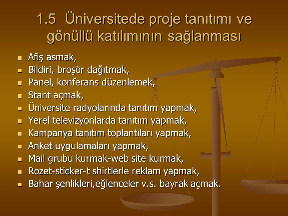 1.5 Üniversitede proje tanıtımı ve gönüllü katılımının sağlanması Afiş asmak, Afiş asmak, Bildiri, broşör dağıtmak, Bildiri, broşör dağıtmak, Panel, k