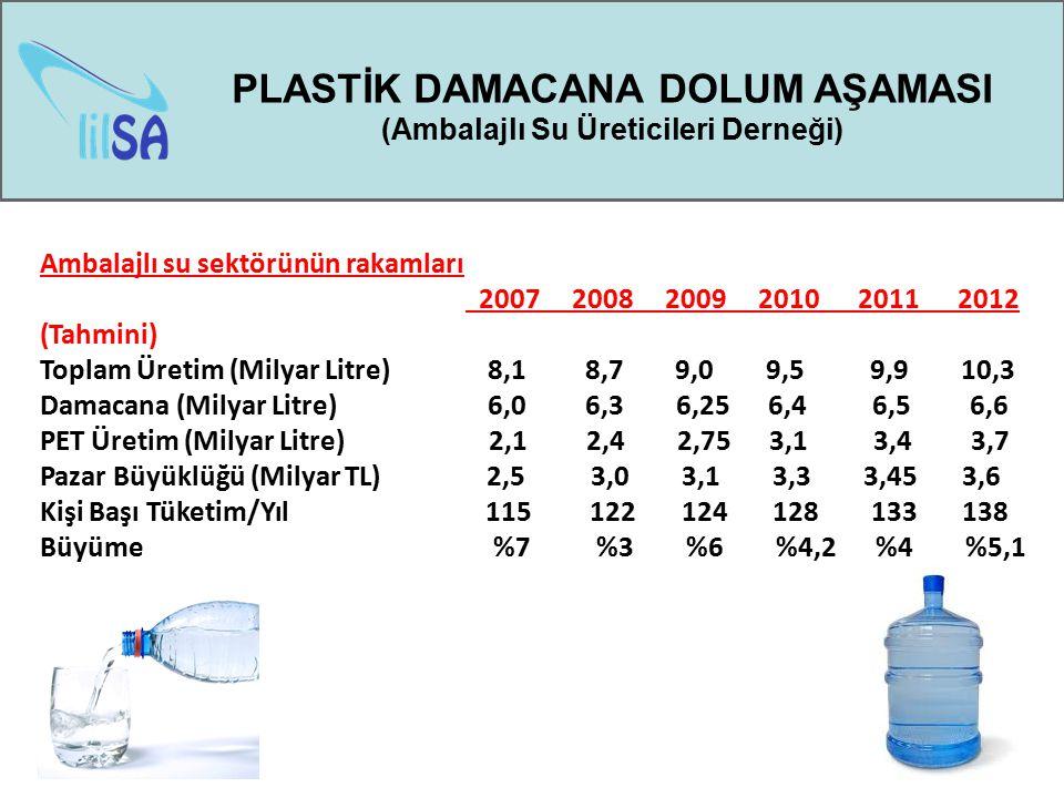 PLASTİK DAMACANA DOLUM AŞAMASI (Ambalajlı Su Üreticileri Derneği) Ambalajlı su sektörünün rakamları 2007 2008 2009 2010 2011 2012 (Tahmini) Toplam Üre