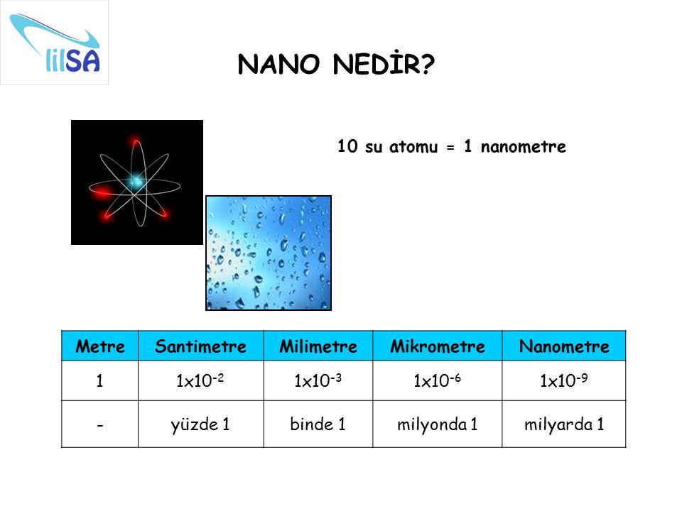 NANO NEDİR? MetreSantimetreMilimetreMikrometreNanometre 11x10 -2 1x10 -3 1x10 -6 1x10 -9 -yüzde 1binde 1milyonda 1milyarda 1 10 su atomu = 1 nanometre