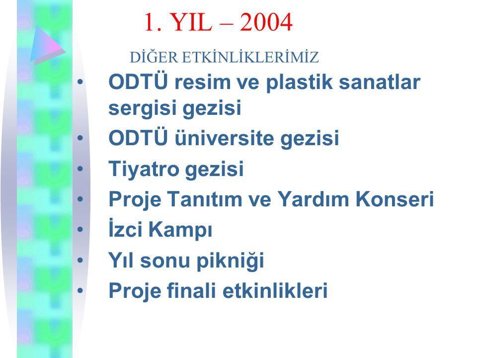 1. YIL – 2004 FAALİYETLERİMİZ SİGARA-ALKOL, İLKYARDIM konusundabilgilendirme ROBOT etkinliği MATEMATİK etkinliği KİŞİSEL GELİŞİM çalışmaları
