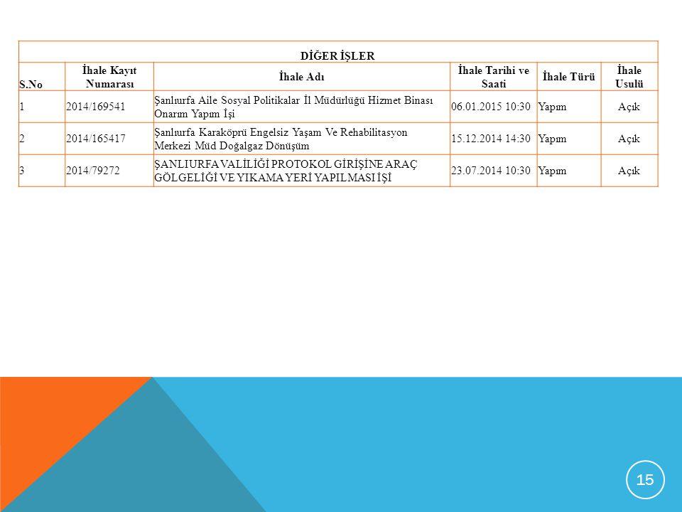 15 DİĞER İŞLER S.No İhale Kayıt Numarası İhale Adı İhale Tarihi ve Saati İhale Türü İhale Usulü 12014/169541 Şanlıurfa Aile Sosyal Politikalar İl Müdürlüğü Hizmet Binası Onarım Yapım İşi 06.01.2015 10:30YapımAçık 22014/165417 Şanlıurfa Karaköprü Engelsiz Yaşam Ve Rehabilitasyon Merkezi Müd Doğalgaz Dönüşüm 15.12.2014 14:30YapımAçık 32014/79272 ŞANLIURFA VALİLİĞİ PROTOKOL GİRİŞİNE ARAÇ GÖLGELİĞİ VE YIKAMA YERİ YAPILMASI İŞİ 23.07.2014 10:30YapımAçık