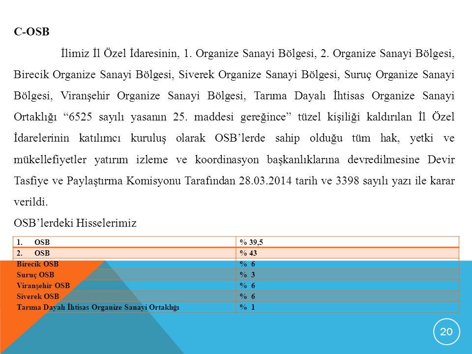 C-OSB İlimiz İl Özel İdaresinin, 1.Organize Sanayi Bölgesi, 2.