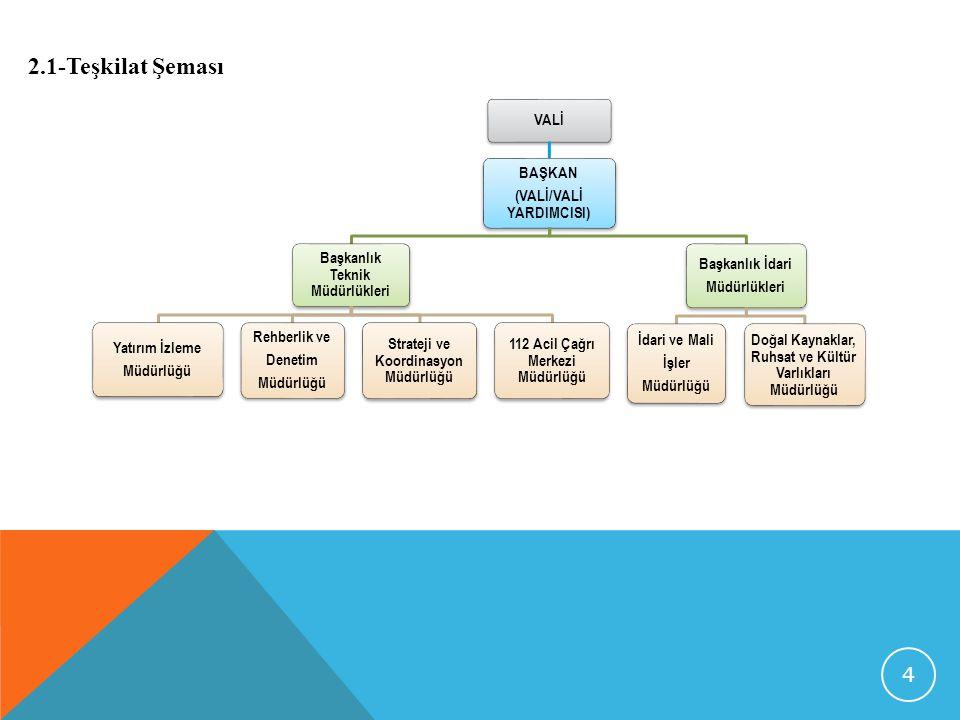 VALİ BAŞKAN (VALİ/VALİ YARDIMCISI) Başkanlık Teknik Müdürlükleri Yatırım İzleme Müdürlüğü Rehberlik ve Denetim Müdürlüğü Strateji ve Koordinasyon Müdürlüğü 112 Acil Çağrı Merkezi Müdürlüğü Başkanlık İdari Müdürlükleri İdari ve Mali İşler Müdürlüğü Doğal Kaynaklar, Ruhsat ve Kültür Varlıkları Müdürlüğü 2.1-Teşkilat Şeması 4