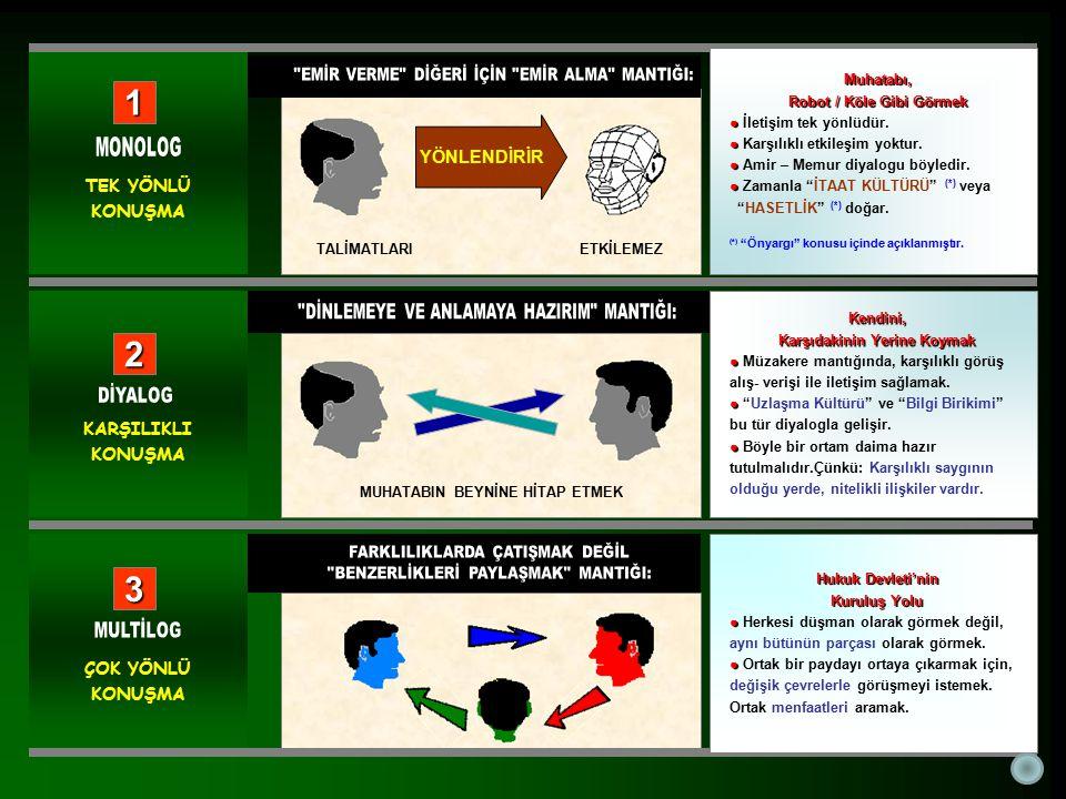 Kendini, Karşıdakinin Yerine Koymak ● ● Müzakere mantığında, karşılıklı görüş alış- verişi ile iletişim sağlamak.