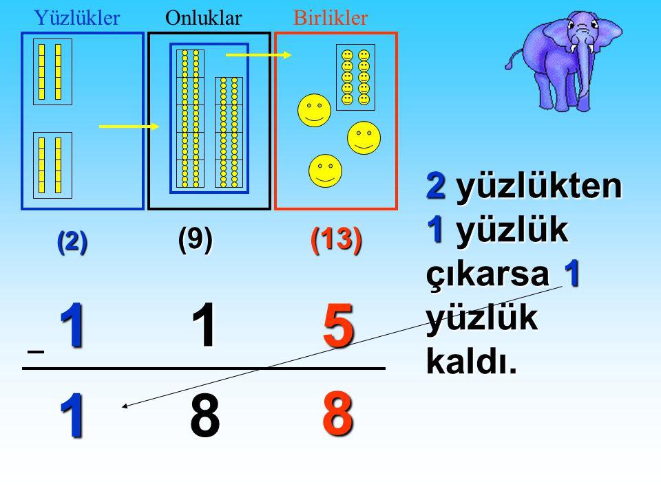 (9)(13) 51 8 8 (2) 1 ? YüzlüklerOnluklarBirlikler9 onluktan 1 onluk çıkarsa 8 onluk kaldı.
