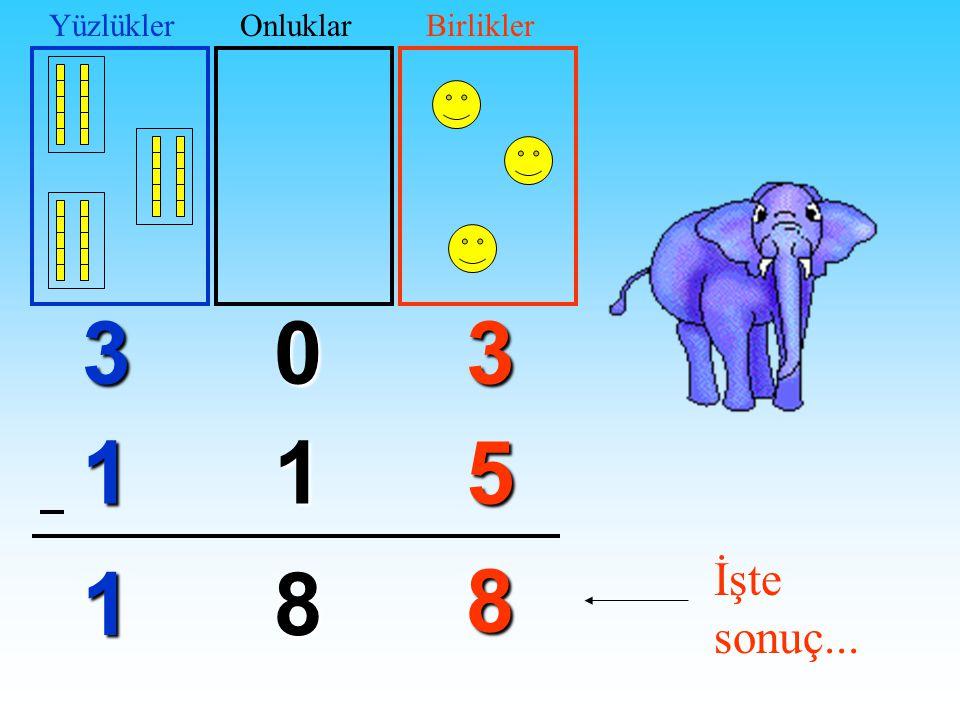 (9)(13) 51 8 8 (2) 1 1 YüzlüklerOnluklarBirlikler2 yüzlükten 1 yüzlük çıkarsa 1 yüzlük kaldı.