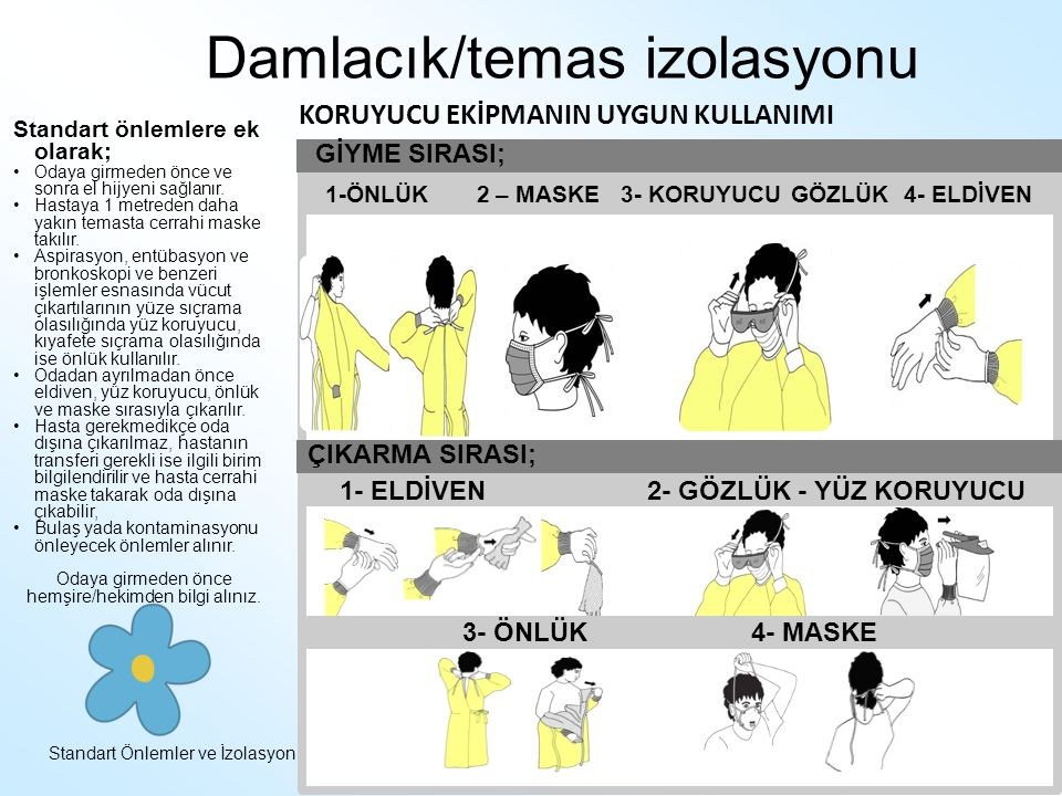 Standart Önlemler ve İzolasyonEnfeksiyon Kontrol Hemşireliği Eğitim Paketi Damlacık/temas izolasyonu Standart önlemlere ek olarak; Odaya girmeden önce