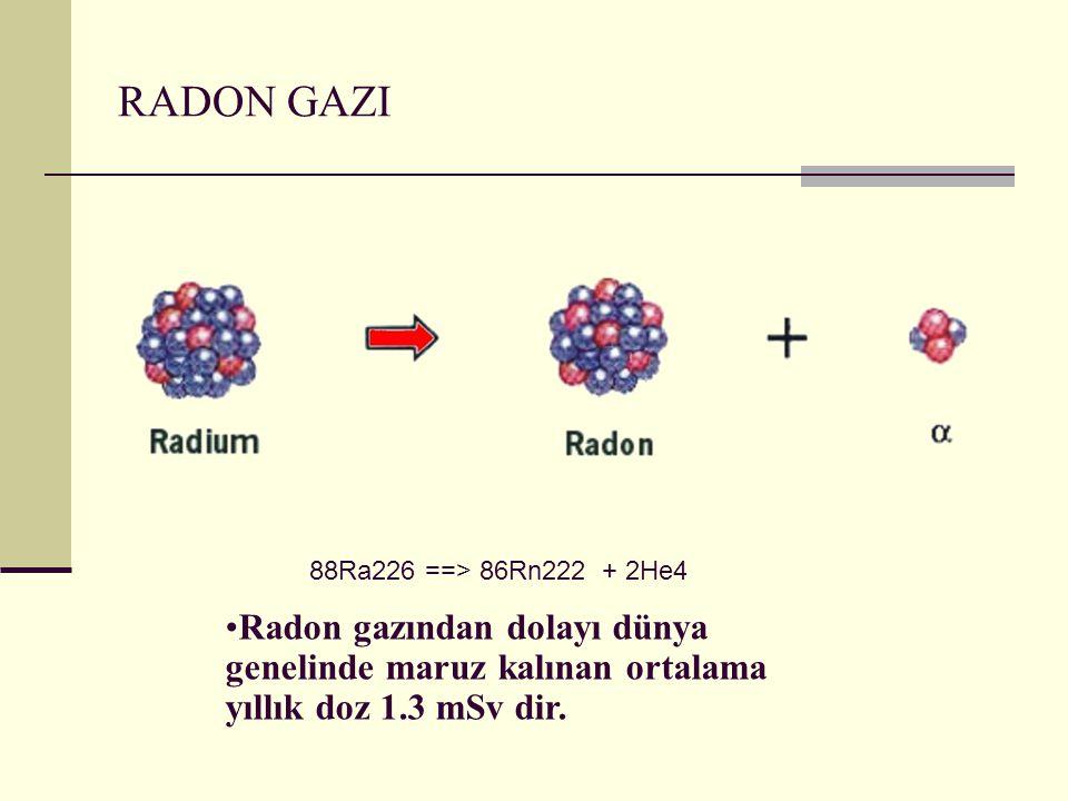 RADON GAZI 88Ra226 ==> 86Rn222 + 2He4 Radon gazından dolayı dünya genelinde maruz kalınan ortalama yıllık doz 1.3 mSv dir.