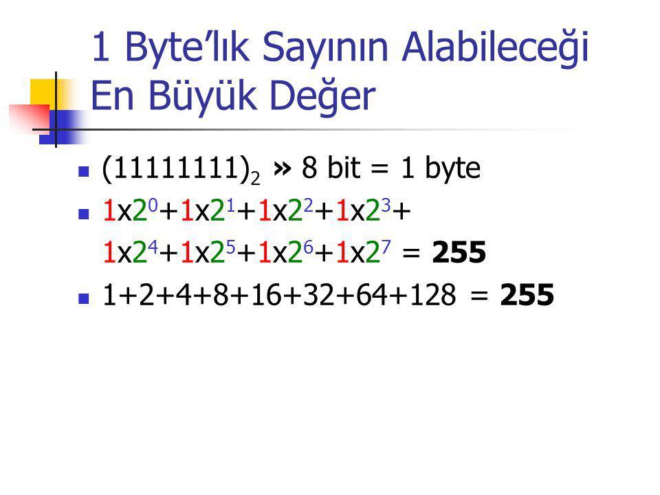 1 Byte'lık Sayının Alabileceği En Büyük Değer (11111111) 2 » 8 bit = 1 byte 1x2 0 +1x2 1 +1x2 2 +1x2 3 + 1x2 4 +1x2 5 +1x2 6 +1x2 7 = 255 1+2+4+8+16+32+64+128 = 255