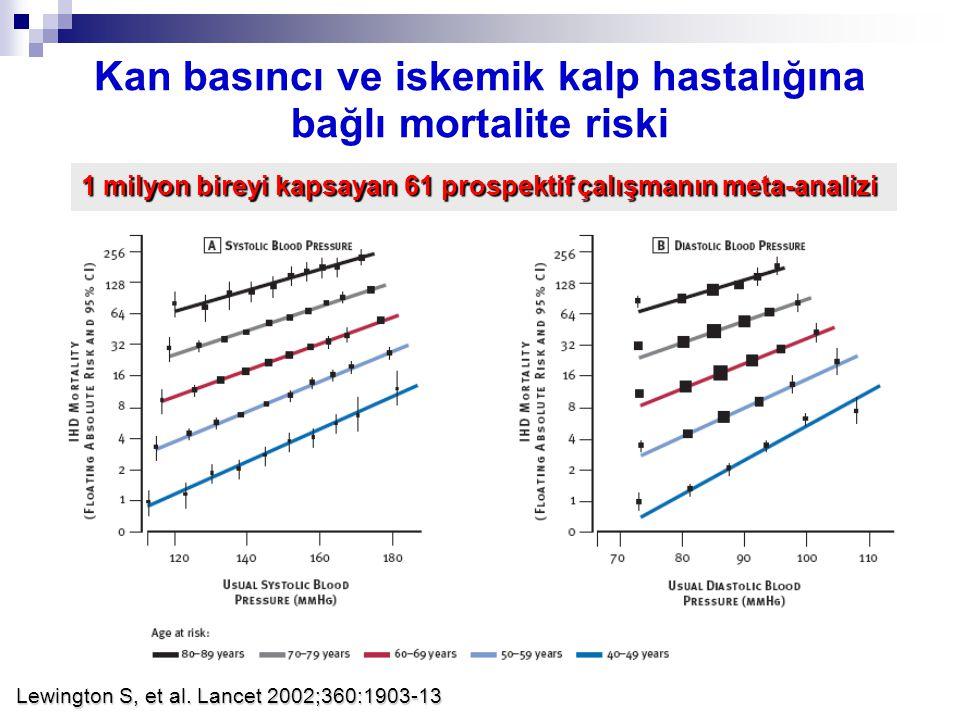 Lewington S, et al. Lancet 2002;360:1903-13 Kan basıncı ve iskemik kalp hastalığına bağlı mortalite riski 1 milyon bireyi kapsayan 61 prospektif çalış