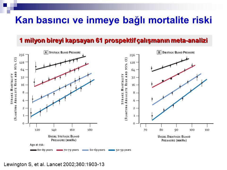 Kan basıncı ve inmeye bağlı mortalite riski Lewington S, et al. Lancet 2002;360:1903-13 1 milyon bireyi kapsayan 61 prospektif çalışmanın meta-analizi