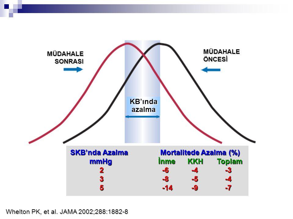 MÜDAHALEÖNCESİ MÜDAHALESONRASI KB'ındaazalma SKB'nda Azalma Mortalitede Azalma (%) mmHgİnmeKKHToplam mmHgİnmeKKHToplam 2 -6 -4 -3 3 -8 -5 -4 5 -14 -9