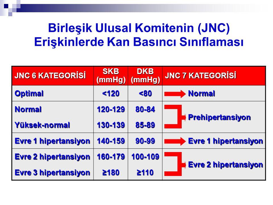 JNC 6 KATEGORİSİ SKB (mmHg) DKB (mmHg) JNC 7 KATEGORİSİ Optimal<120<80 Normal Normal Normal120-12980-84 Prehipertansiyon Prehipertansiyon Yüksek-norma
