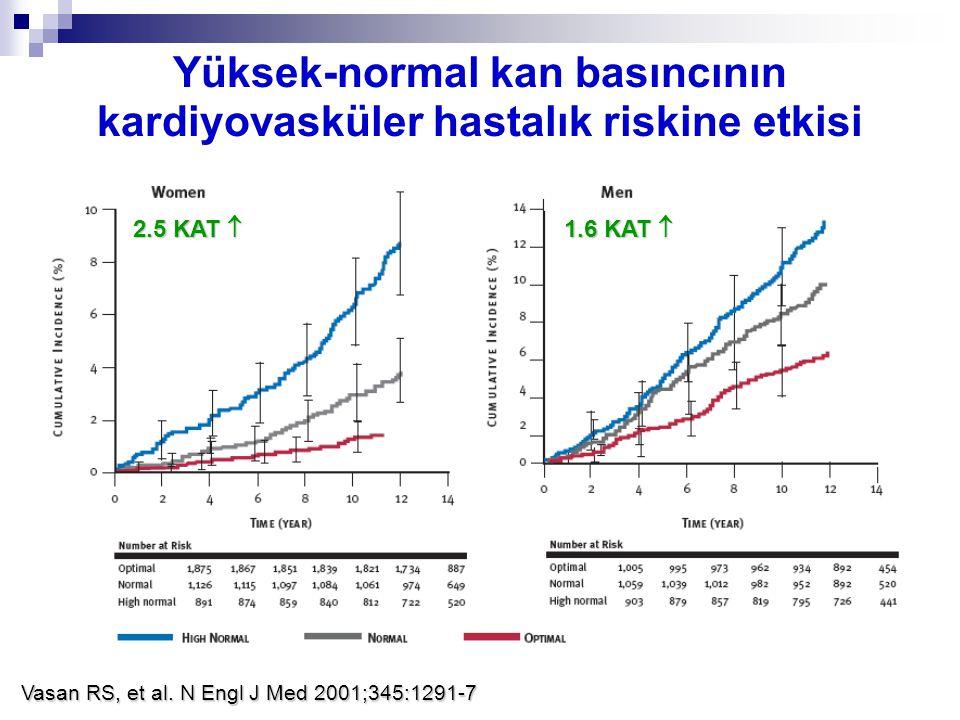 Vasan RS, et al. N Engl J Med 2001;345:1291-7 Yüksek-normal kan basıncının kardiyovasküler hastalık riskine etkisi 1.6 KAT  2.5 KAT 