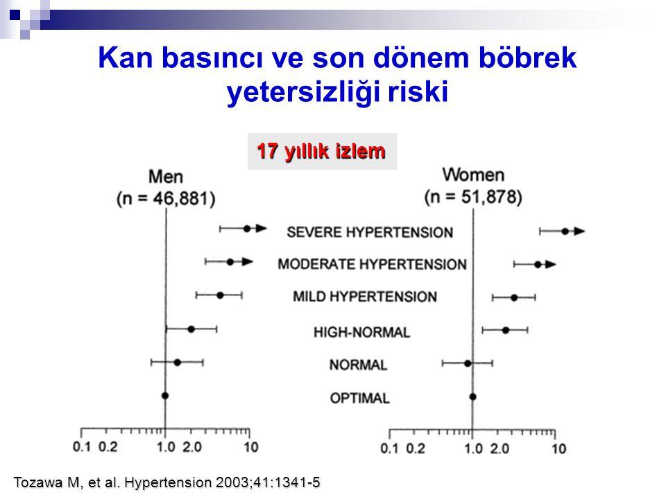 Kan basıncı ve son dönem böbrek yetersizliği riski Tozawa M, et al. Hypertension 2003;41:1341-5 17 yıllık izlem
