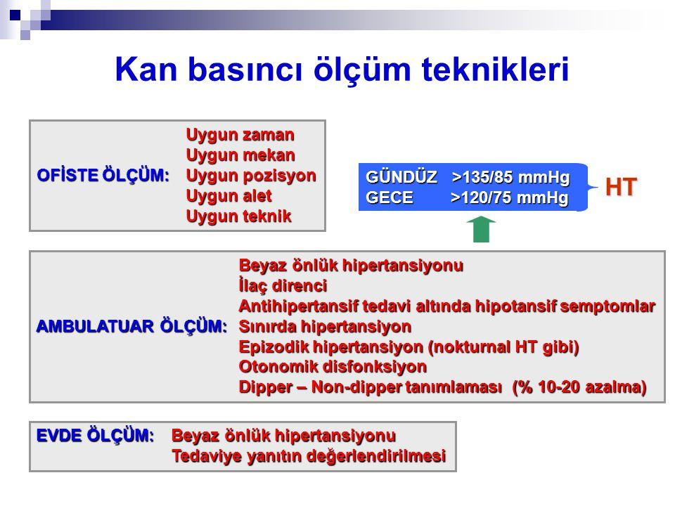 Kan basıncı ölçüm teknikleri Uygun zaman Uygun zaman Uygun mekan Uygun mekan OFİSTE ÖLÇÜM: Uygun pozisyon Uygun alet Uygun alet Uygun teknik Uygun tek