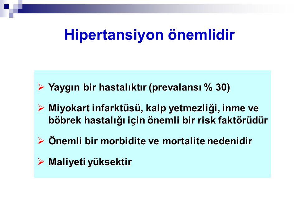 Hipertansiyon önemlidir  Yaygın bir hastalıktır (prevalansı % 30)  Miyokart infarktüsü, kalp yetmezliği, inme ve böbrek hastalığı için önemli bir ri