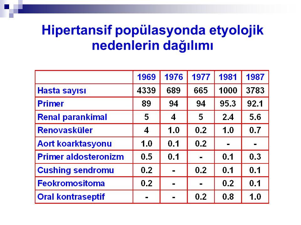 Hipertansif popülasyonda etyolojik nedenlerin dağılımı