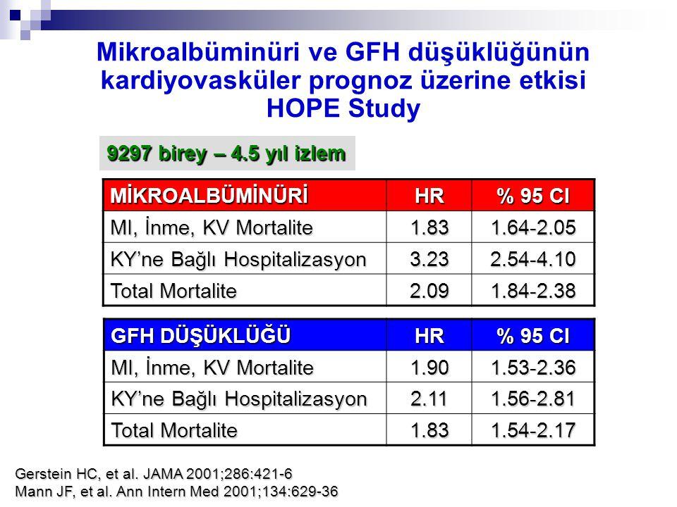 Mikroalbüminüri ve GFH düşüklüğünün kardiyovasküler prognoz üzerine etkisi HOPE Study MİKROALBÜMİNÜRİHR % 95 CI MI, İnme, KV Mortalite 1.831.64-2.05 K