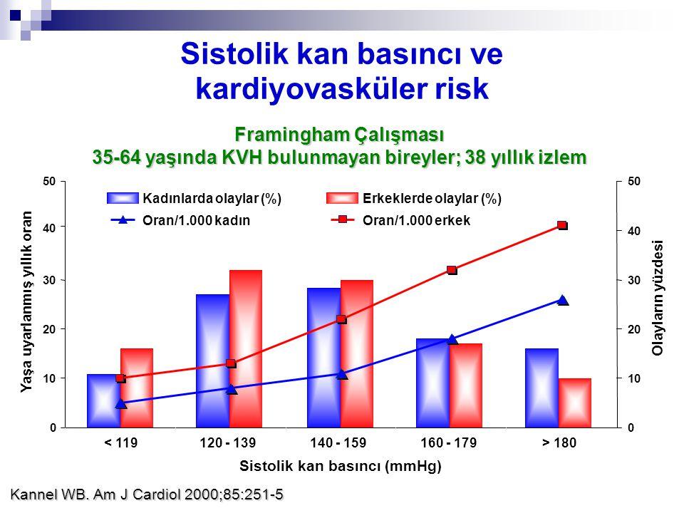 0 10 20 30 40 50 < 119120 - 139140 - 159160 - 179> 180 Sistolik kan basıncı (mmHg) Yaşa uyarlanmış yıllık oran 0 10 20 30 40 50 Olayların yüzdesi Oran