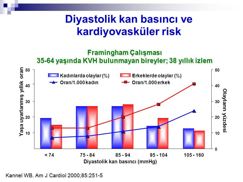 0 10 20 30 40 50 < 7475 - 8485 - 9495 - 104105 - 160 Diyastolik kan basıncı (mmHg) Yaşa uyarlanmış yıllık oran 0 10 20 30 40 50 Olayların yüzdesi Fram