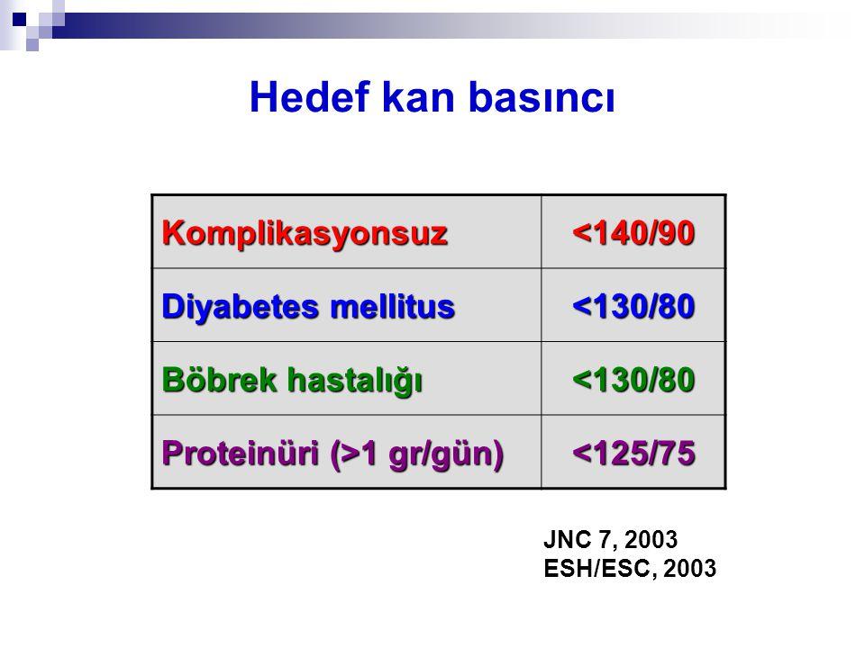 Hedef kan basıncı Komplikasyonsuz<140/90 Diyabetes mellitus <130/80 Böbrek hastalığı <130/80 Proteinüri (>1 gr/gün) <125/75 JNC 7, 2003 ESH/ESC, 2003