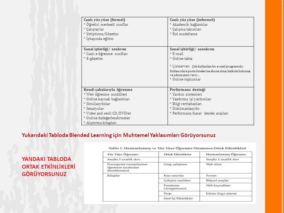YANDAKI TABLODA ORTAK ETKİNLİKLERİ GÖRÜYORSUNUZ Yukarıdaki Tabloda Blended Learning için Muhtemel Yaklasımları Görüyorsunuz Canlı yüz yüze (formel) * Öğretici merkezli sınıflar * Çalıştaylar * Yetiştirme/Gözetim * İşbaşında eğitim Canlı yüz yüze (informel) * Akademik bağlantılar * Çalışma takımları * Rol modelleme Sanal işbirliği/ senkron * Canlı e-öğrenme sınıfları * E-gözetim Sanal işbirliği/ asenkron * E-mail * Online tahta * Listserver: Çok kullanılan bir e-mail programıdır.