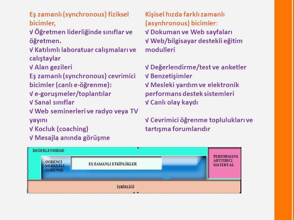 Eş zamanlı (synchronous) fiziksel bicimler, √ Öğretmen liderliğinde sınıflar ve öğretmen.