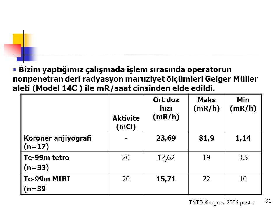 31 Aktivite (mCi) Ort doz hızı (mR/h) Maks (mR/h) Min (mR/h) Koroner anjiyografi (n=17) -23,6981,91,14 Tc-99m tetro (n=33) 2012,62193.5 Tc-99m MIBI (n