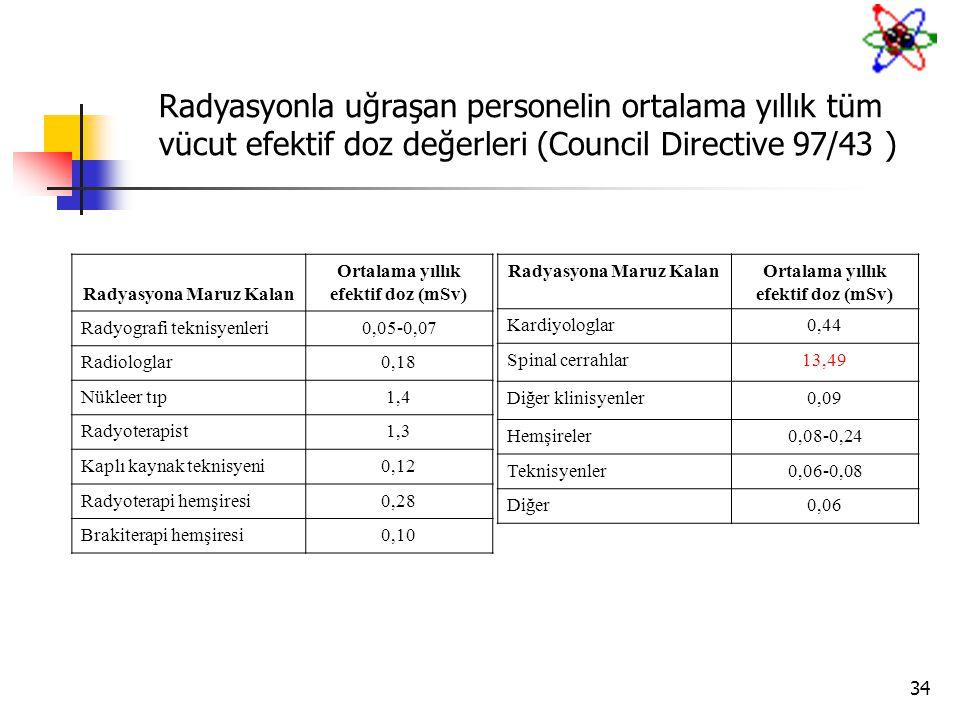 34 Radyasyonla uğraşan personelin ortalama yıllık tüm vücut efektif doz değerleri (Council Directive 97/43 ) Radyasyona Maruz Kalan Ortalama yıllık ef