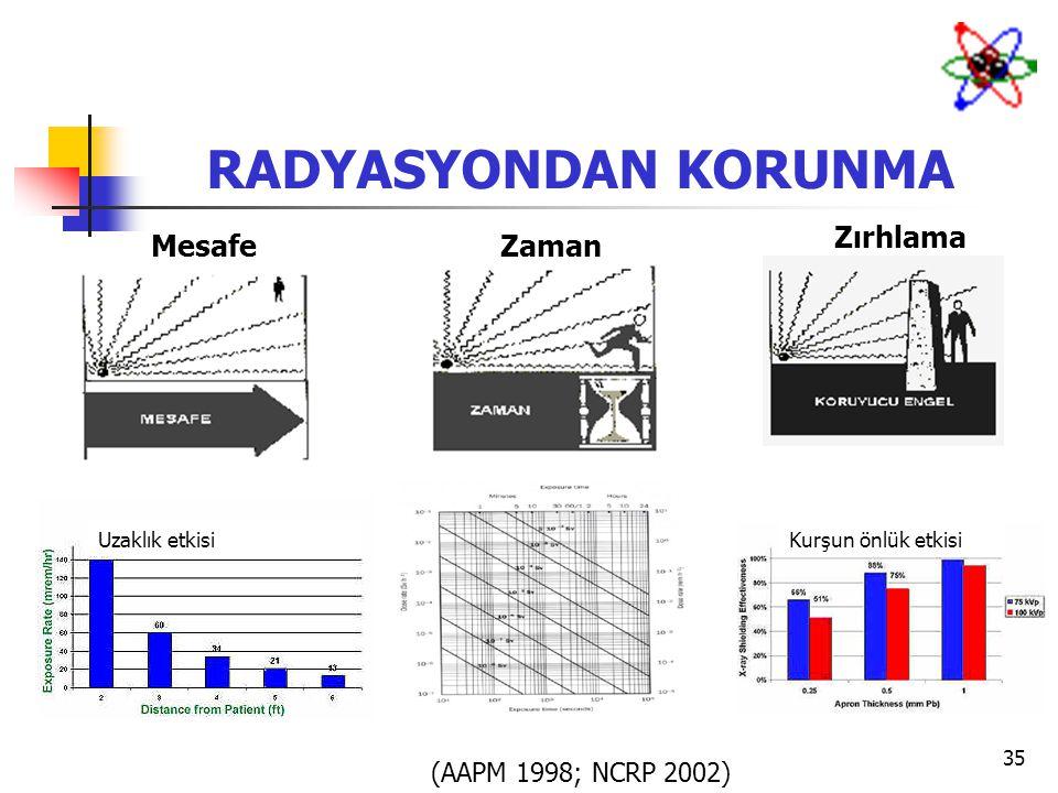 35 RADYASYONDAN KORUNMA MesafeZaman Zırhlama (AAPM 1998; NCRP 2002) Kurşun önlük etkisiUzaklık etkisi