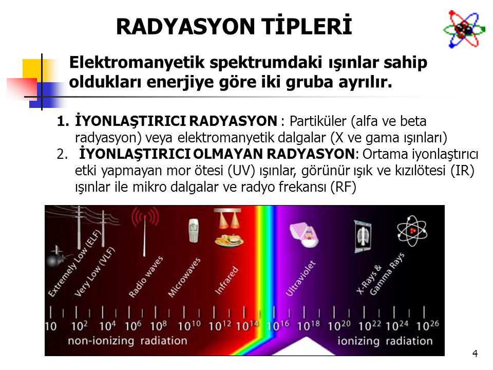 4 RADYASYON TİPLERİ 1.İYONLAŞTIRICI RADYASYON : Partiküler (alfa ve beta radyasyon) veya elektromanyetik dalgalar (X ve gama ışınları) 2. İYONLAŞTIRIC