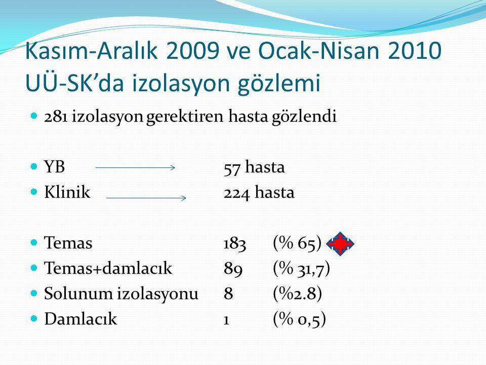 Kasım-Aralık 2009 ve Ocak-Nisan 2010 UÜ-SK'da izolasyon gözlemi 281 izolasyon gerektiren hasta gözlendi YB 57 hasta Klinik 224 hasta Temas183(% 65) Te