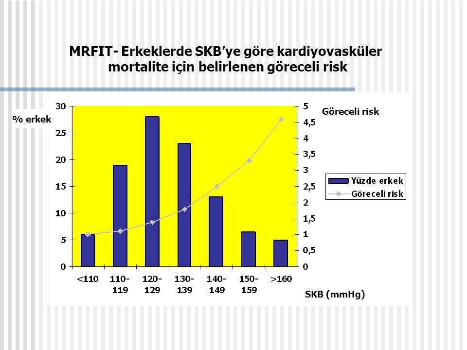 SKB (mmHg) % erkek Göreceli risk MRFIT- Erkeklerde SKB'ye göre kardiyovasküler mortalite için belirlenen göreceli risk