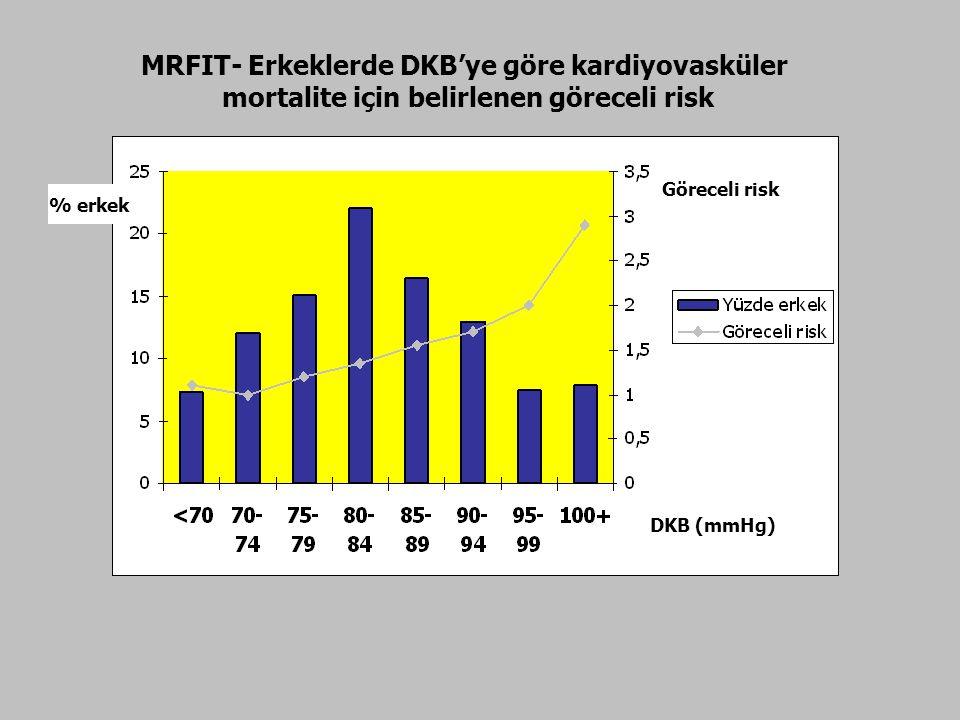 MRFIT- Erkeklerde DKB'ye göre kardiyovasküler mortalite için belirlenen göreceli risk % erkek Göreceli risk DKB (mmHg)