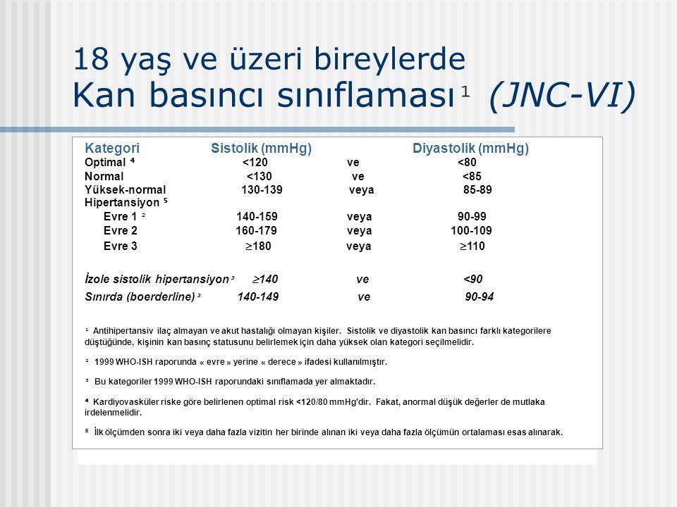 18 yaş ve üzeri bireylerde Kan basıncı sınıflaması ¹ (JNC-VI) Kategori Sistolik (mmHg) Diyastolik (mmHg) Optimal ⁴ <120 ve <80 Normal <130 ve <85 Yüks