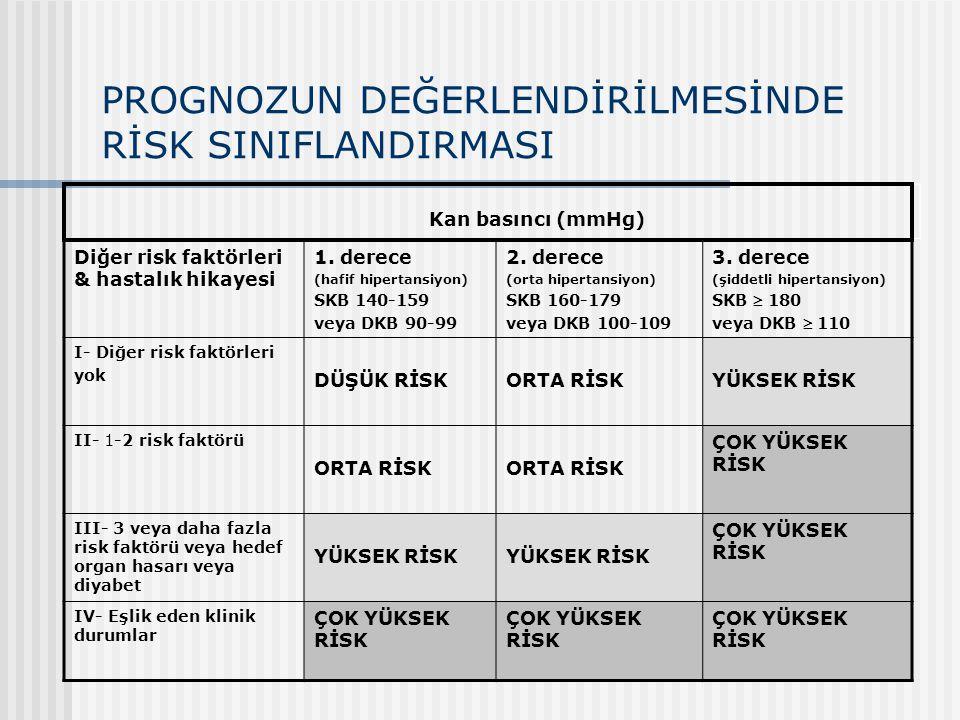 PROGNOZUN DEĞERLENDİRİLMESİNDE RİSK SINIFLANDIRMASI Diğer risk faktörleri & hastalık hikayesi 1. derece (hafif hipertansiyon) SKB 140-159 veya DKB 90-