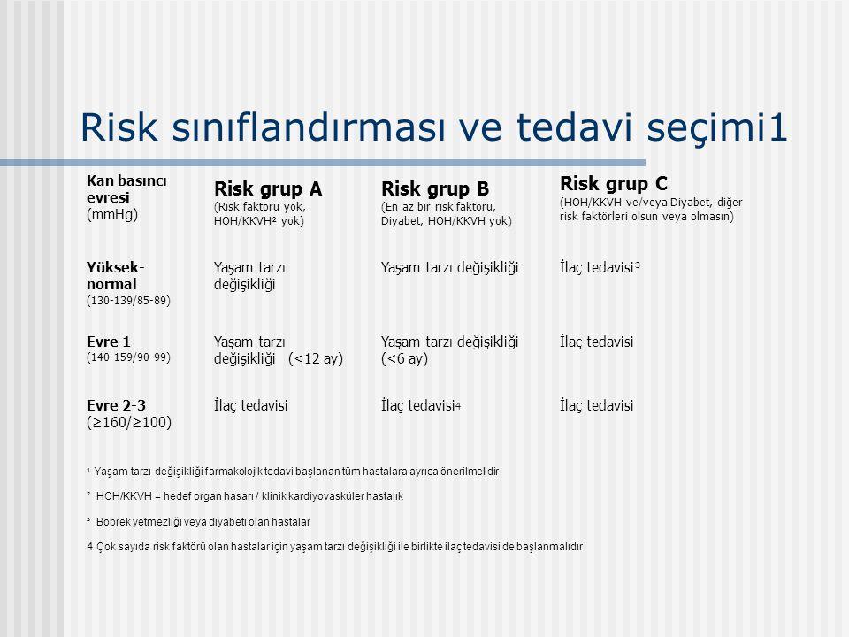 Risk sınıflandırması ve tedavi seçimi1 Kan basıncı evresi (mmHg) Risk grup A (Risk faktörü yok, HOH/KKVH² yok) Risk grup B (En az bir risk faktörü, Di