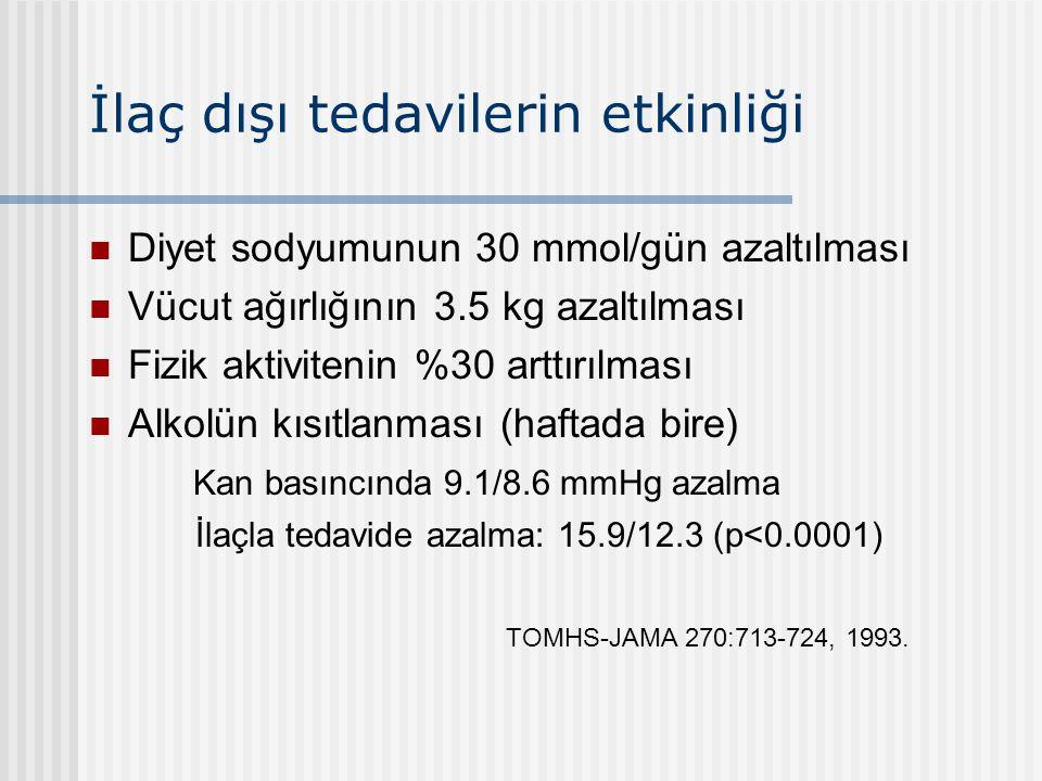 İlaç dışı tedavilerin etkinliği Diyet sodyumunun 30 mmol/gün azaltılması Vücut ağırlığının 3.5 kg azaltılması Fizik aktivitenin %30 arttırılması Alkol