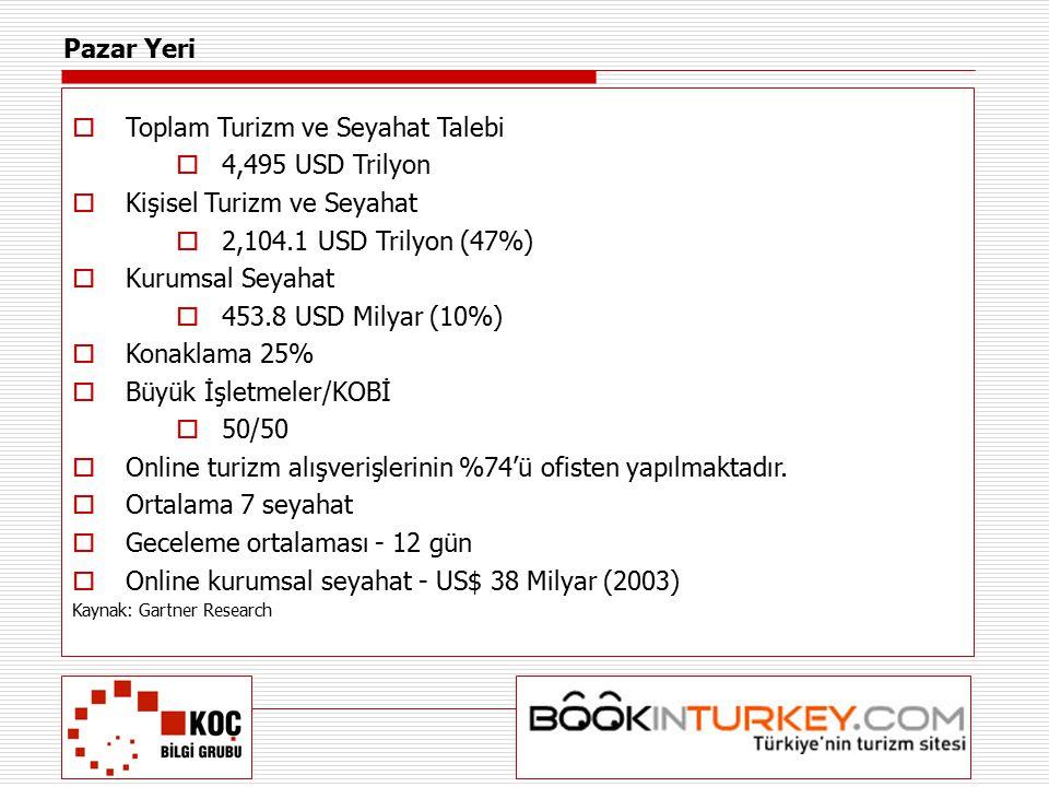  Toplam Turizm ve Seyahat Talebi  4,495 USD Trilyon  Kişisel Turizm ve Seyahat  2,104.1 USD Trilyon (47%)  Kurumsal Seyahat  453.8 USD Milyar (1