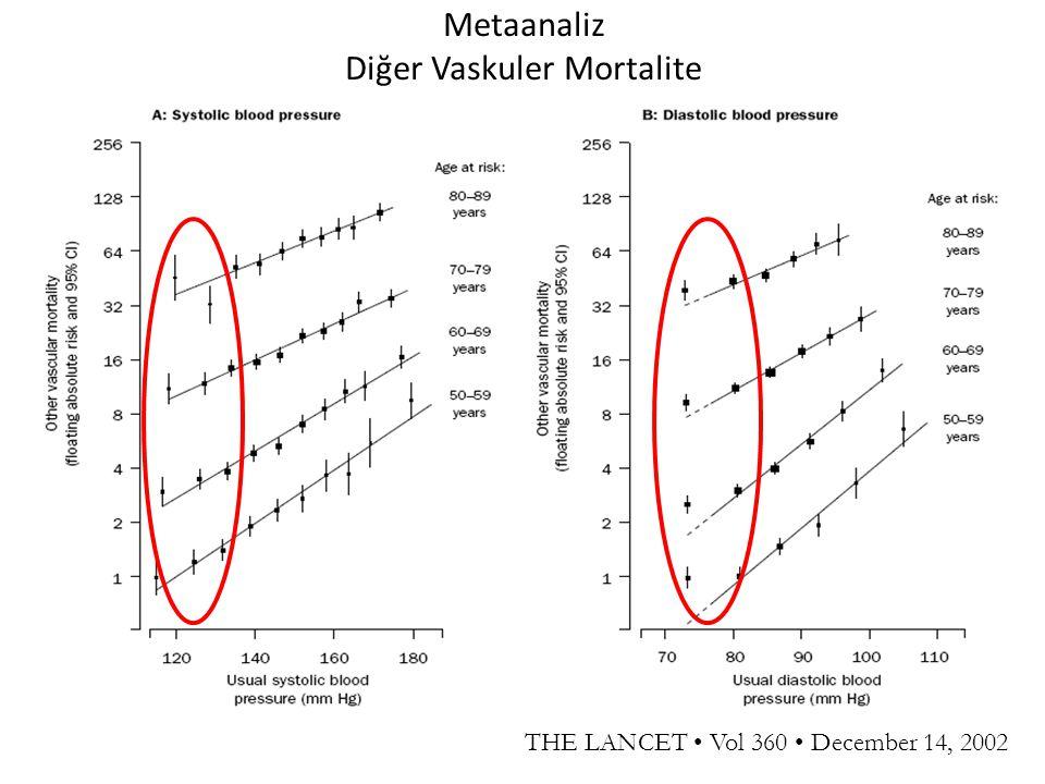 Metaanaliz Diğer Vaskuler Mortalite THE LANCET Vol 360 December 14, 2002