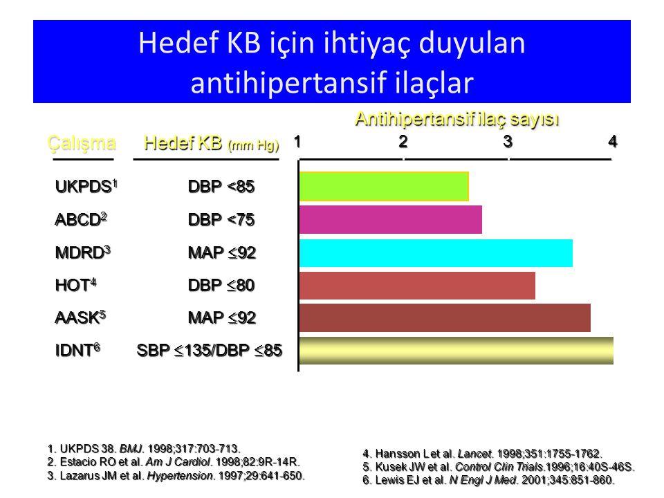 IDNT 6 SBP  135/DBP  85 Hedef KB (mm Hg) Antihipertansif ilaç sayısı 1 UKPDS 1 DBP <85 ABCD 2 DBP <75 MDRD 3 MAP  92 HOT 4 DBP  80 AASK 5 MAP  92