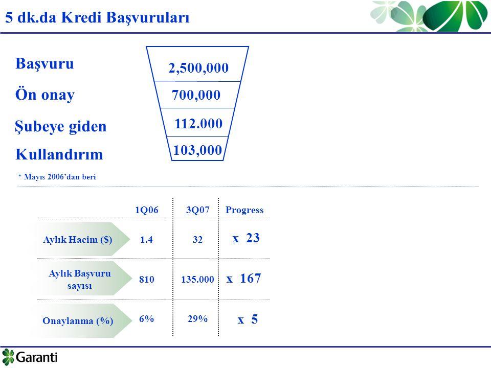 5 dk.da Kredi Başvuruları Başvuru * Mayıs 2006'dan beri Aylık Hacim ($) Aylık Başvuru sayısı Onaylanma (%) 1.4 810 6% 32 135.000 29% 1Q063Q07 x 23 Progress x 167 x 5 Ön onay Kullandırım 2,500,000 700,000 103,000 112.000 Şubeye giden