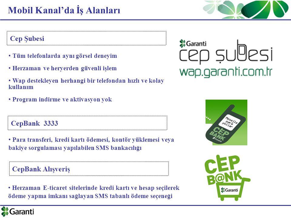 Mobil Kanal'da İş Alanları CepBank 3333 CepBank Alışveriş Cep Şubesi Tüm telefonlarda aynı görsel deneyim Herzaman ve heryerden güvenli işlem Wap destekleyen herhangi bir telefondan hızlı ve kolay kullanım Program indirme ve aktivasyon yok Herzaman E-ticaret sitelerinde kredi kartı ve hesap seçilerek ödeme yapma imkanı sağlayan SMS tabanlı ödeme seçeneği Para transferi, kredi kartı ödemesi, kontör yüklemesi veya bakiye sorgulaması yapılabilen SMS bankacılığı