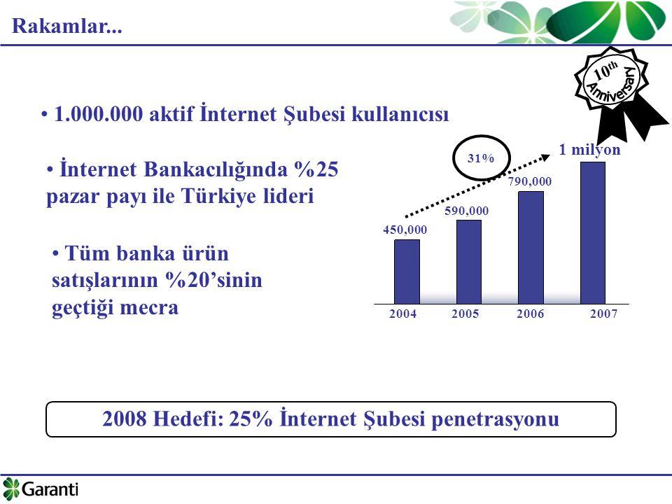 Rakamlar... 1.000.000 aktif İnternet Şubesi kullanıcısı İnternet Bankacılığında %25 pazar payı ile Türkiye lideri 2008 Hedefi: 25% İnternet Şubesi pen