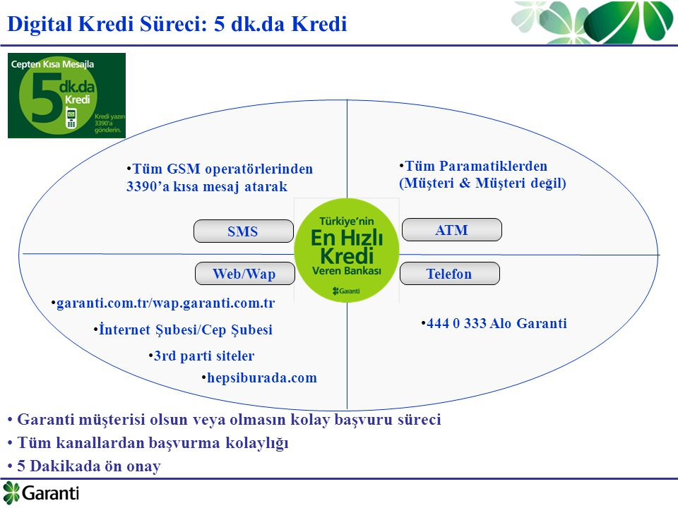 Digital Kredi Süreci: 5 dk.da Kredi SMS Tüm GSM operatörlerinden 3390'a kısa mesaj atarak ATM Tüm Paramatiklerden Web/Wap garanti.com.tr/wap.garanti.com.tr İnternet Şubesi/Cep Şubesi 3rd parti siteler hepsiburada.com Telefon 444 0 333 Alo Garanti (Müşteri & Müşteri değil) Garanti müşterisi olsun veya olmasın kolay başvuru süreci Tüm kanallardan başvurma kolaylığı 5 Dakikada ön onay